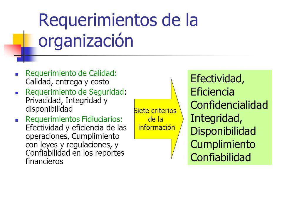 Requerimientos de la organización Requerimiento de Calidad: Calidad, entrega y costo Requerimiento de Seguridad: Privacidad, Integridad y disponibilid