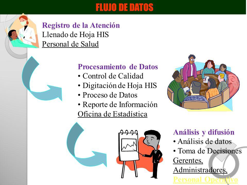 FLUJO DE DATOS Registro de la Atención Llenado de Hoja HIS Personal de Salud Procesamiento de Datos Control de Calidad Digitación de Hoja HIS Proceso