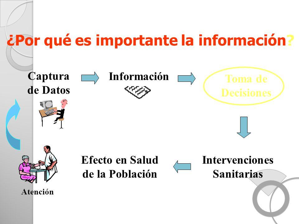 ¿Por qué es importante la información? Captura de Datos Información Toma de Decisiones Intervenciones Sanitarias Efecto en Salud de la Población Atenc