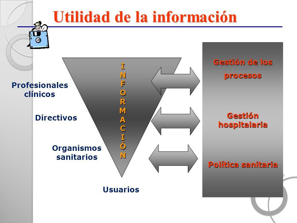 Utilidad de la información INFORMACIÓNINFORMACIÓNINFORMACIÓNINFORMACIÓN Profesionales clínicos Directivos Organismos sanitarios Gestión de los proceso