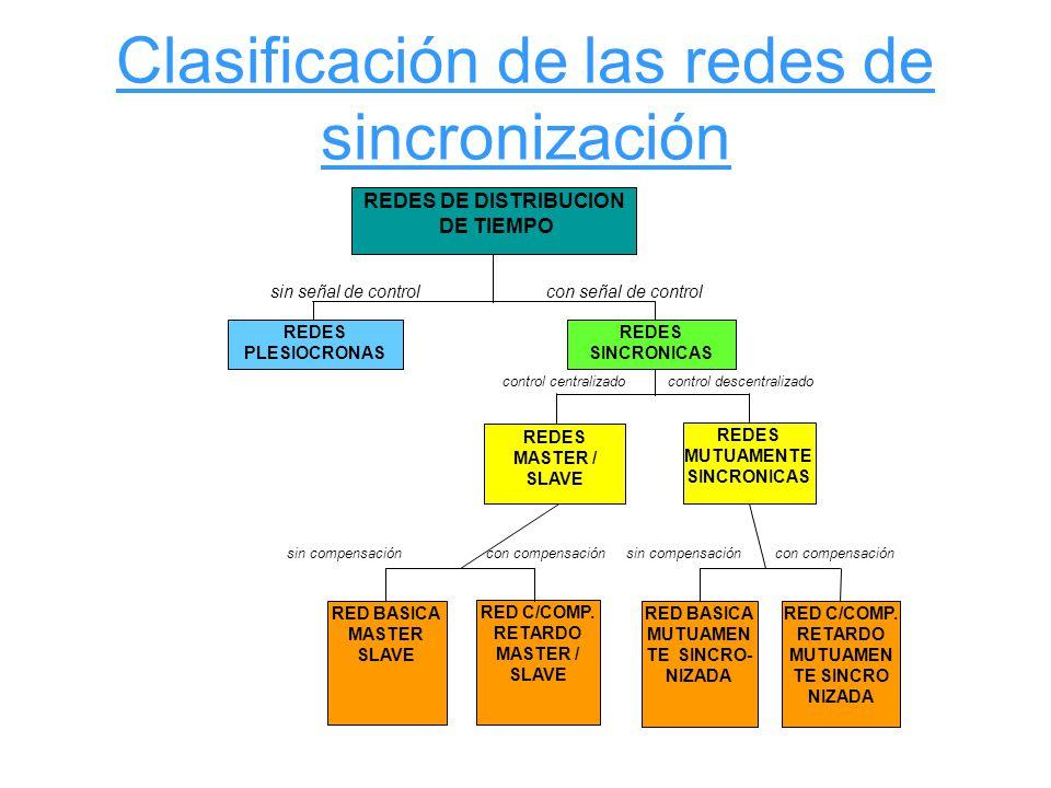 Clasificación de las redes de sincronización REDES DE DISTRIBUCION DE TIEMPO REDES PLESIOCRONAS REDES SINCRONICAS sin señal de controlcon señal de con