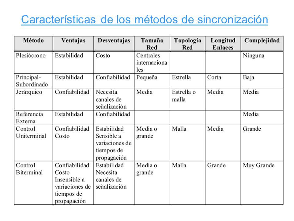 Características de los métodos de sincronización