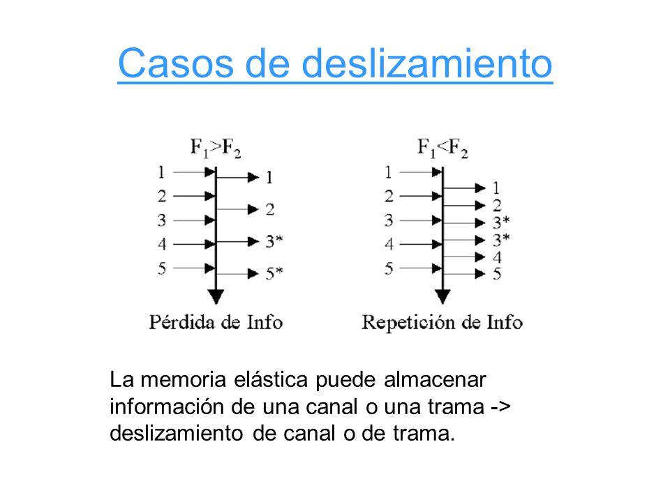 Casos de deslizamiento La memoria elástica puede almacenar información de una canal o una trama -> deslizamiento de canal o de trama.