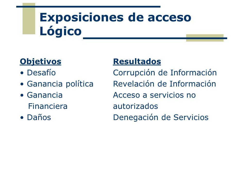 Exposiciones de acceso Lógico Objetivos Resultados Desafío Corrupción de Información Ganancia políticaRevelación de Información Ganancia Acceso a servicios no Financieraautorizados DañosDenegación de Servicios