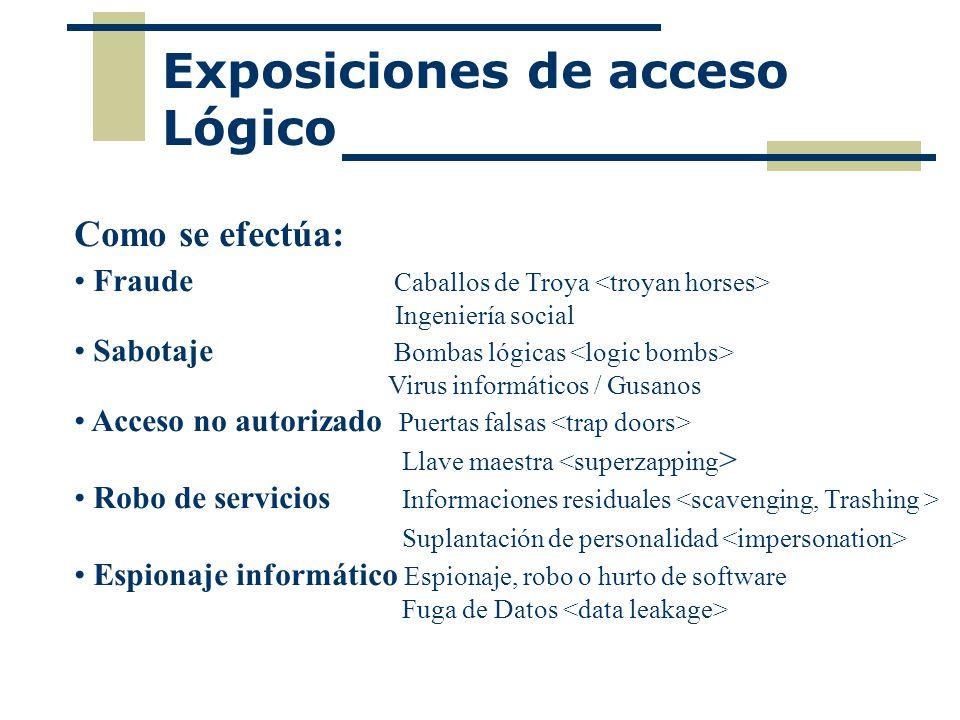 Exposiciones de acceso Lógico Como se efectúa: Fraude Caballos de Troya Ingeniería social Sabotaje Bombas lógicas Virus informáticos / Gusanos Acceso