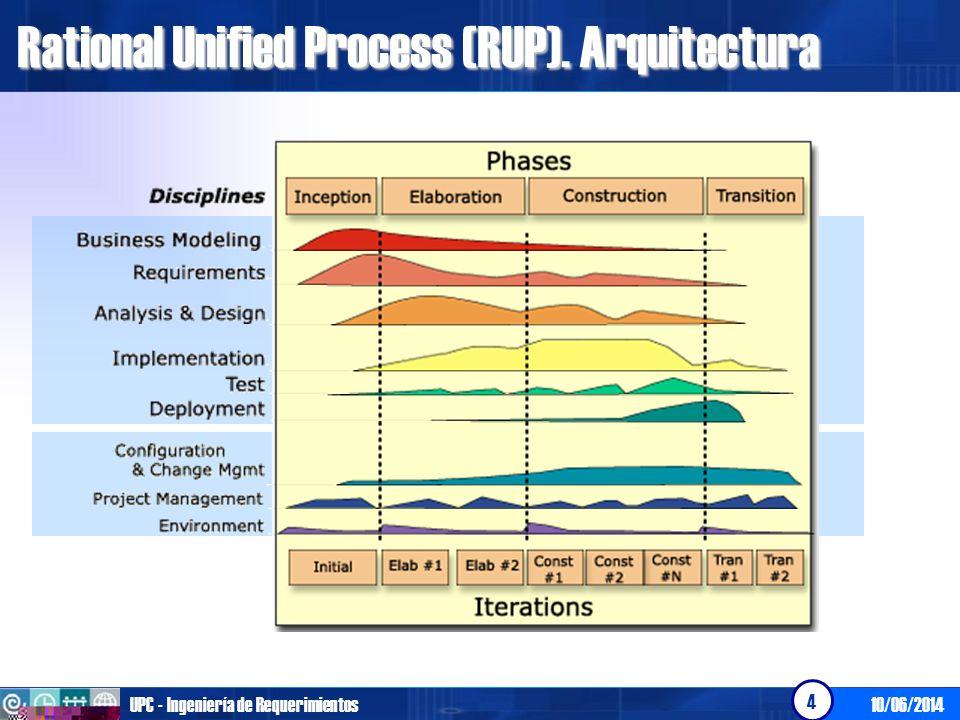 10/06/2014UPC - Ingeniería de Requerimientos 5 Rational Unified Process (RUP).