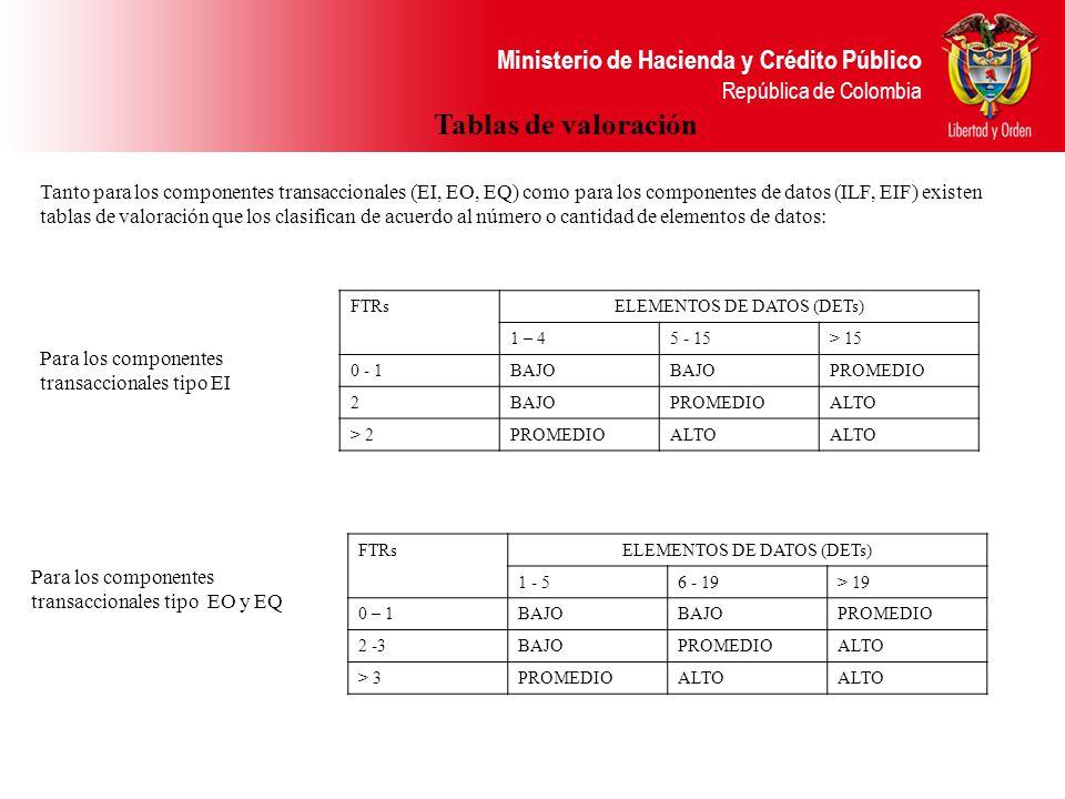 Ministerio de Hacienda y Crédito Público República de Colombia Tanto para los componentes transaccionales (EI, EO, EQ) como para los componentes de datos (ILF, EIF) existen tablas de valoración que los clasifican de acuerdo al número o cantidad de elementos de datos: Tablas de valoración FTRsELEMENTOS DE DATOS (DETs) 1 – 45 - 15> 15 0 - 1BAJO PROMEDIO 2BAJOPROMEDIOALTO > 2PROMEDIOALTO FTRsELEMENTOS DE DATOS (DETs) 1 - 56 - 19> 19 0 – 1BAJO PROMEDIO 2 -3BAJOPROMEDIOALTO > 3PROMEDIOALTO Para los componentes transaccionales tipo EI Para los componentes transaccionales tipo EO y EQ