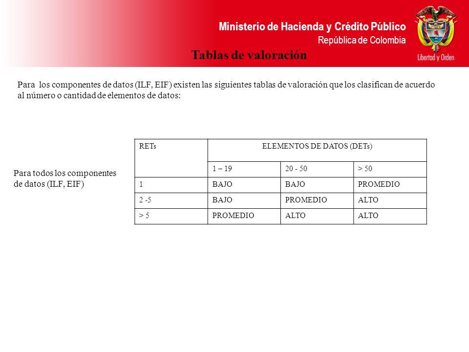 Ministerio de Hacienda y Crédito Público República de Colombia Para los componentes de datos (ILF, EIF) existen las siguientes tablas de valoración qu