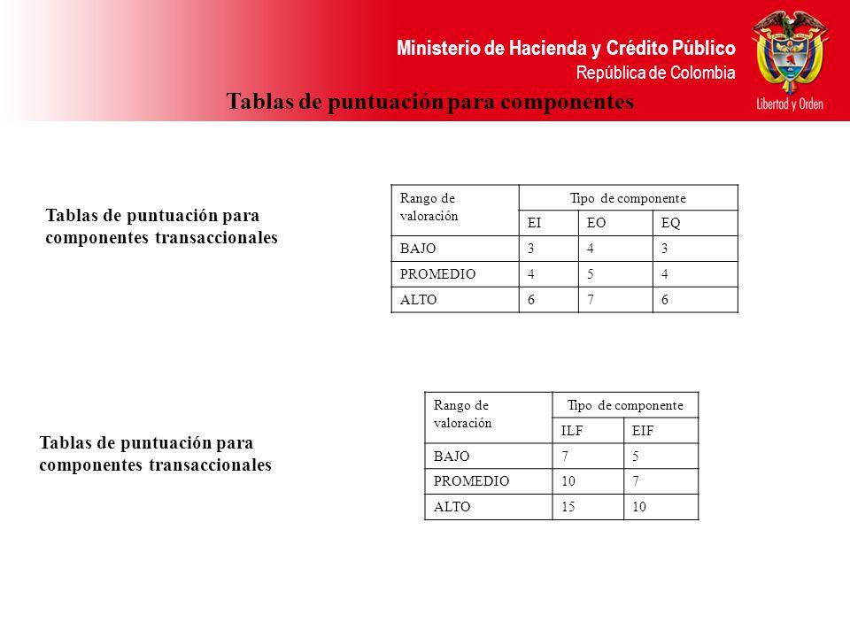 Ministerio de Hacienda y Crédito Público República de Colombia Tablas de puntuación para componentes Rango de valoración Tipo de componente EIEOEQ BAJO343 PROMEDIO454 ALTO676 Tablas de puntuación para componentes transaccionales Rango de valoración Tipo de componente ILFEIF BAJO75 PROMEDIO107 ALTO1510