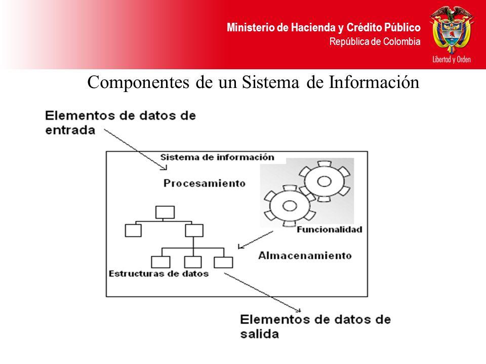 Ministerio de Hacienda y Crédito Público República de Colombia Interacción de los componentes