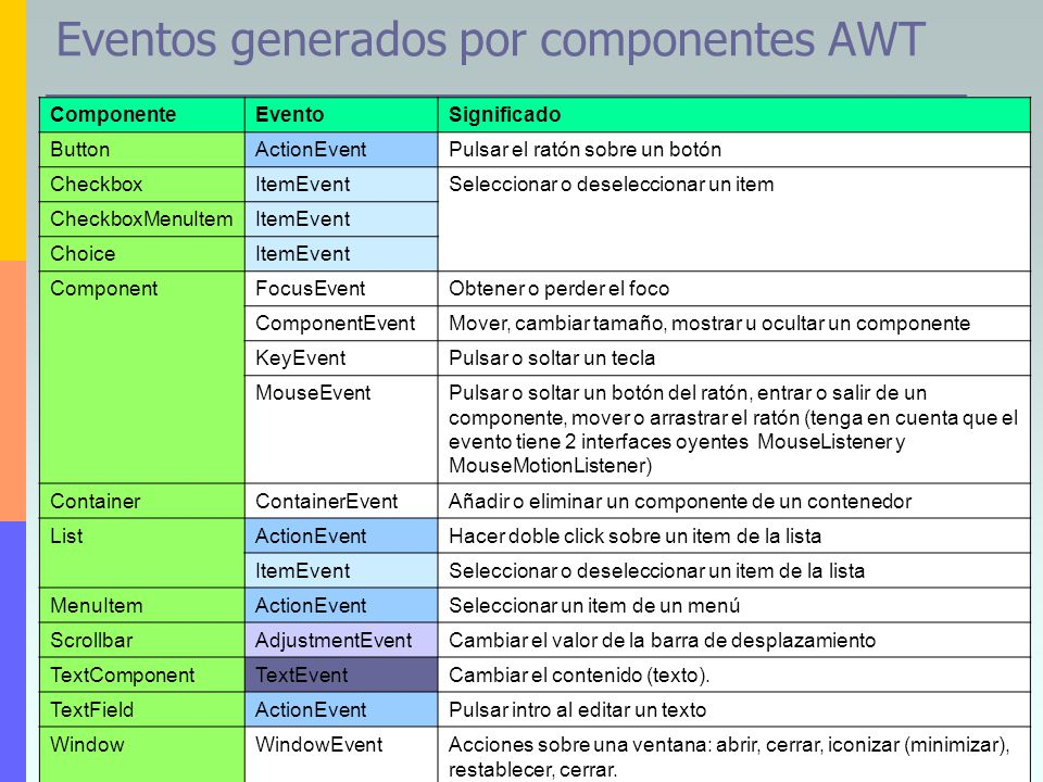 11 Eventos generados por componentes AWT ComponenteEventoSignificado ButtonActionEventPulsar el ratón sobre un botón CheckboxItemEventSeleccionar o de