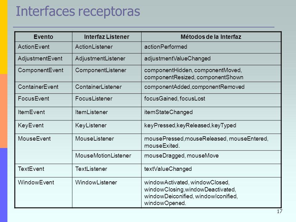 17 Interfaces receptoras EventoInterfaz ListenerMétodos de la Interfaz ActionEventActionListeneractionPerformed AdjustmentEventAdjustmentListeneradjus