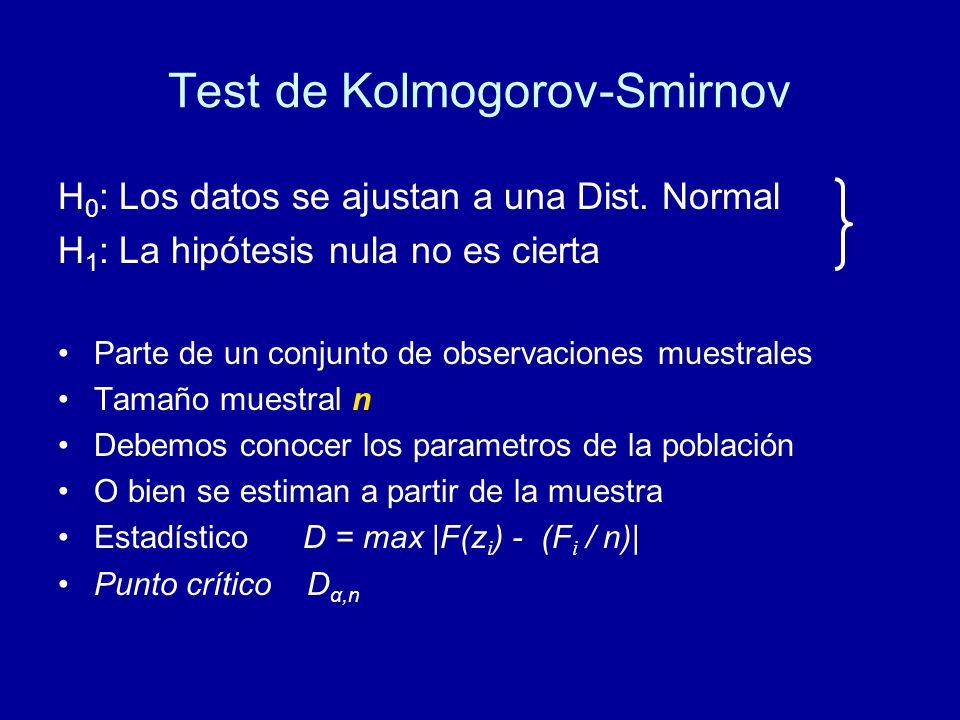 H 0 : Los datos se ajustan a una Dist. Normal H 1 : La hipótesis nula no es cierta Parte de un conjunto de observaciones muestrales Tamaño muestral n