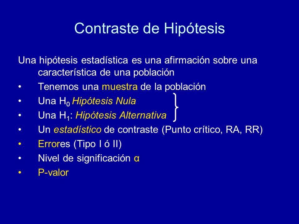 Contraste de Hipótesis Una hipótesis estadística es una afirmación sobre una característica de una población Tenemos una muestra de la población Una H