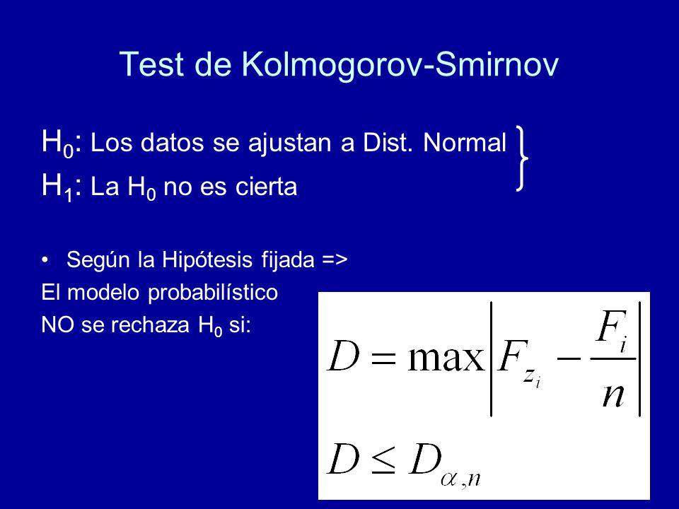 Test de Kolmogorov-Smirnov H 0 : Los datos se ajustan a Dist. Normal H 1 : La H 0 no es cierta Según la Hipótesis fijada => El modelo probabilístico N