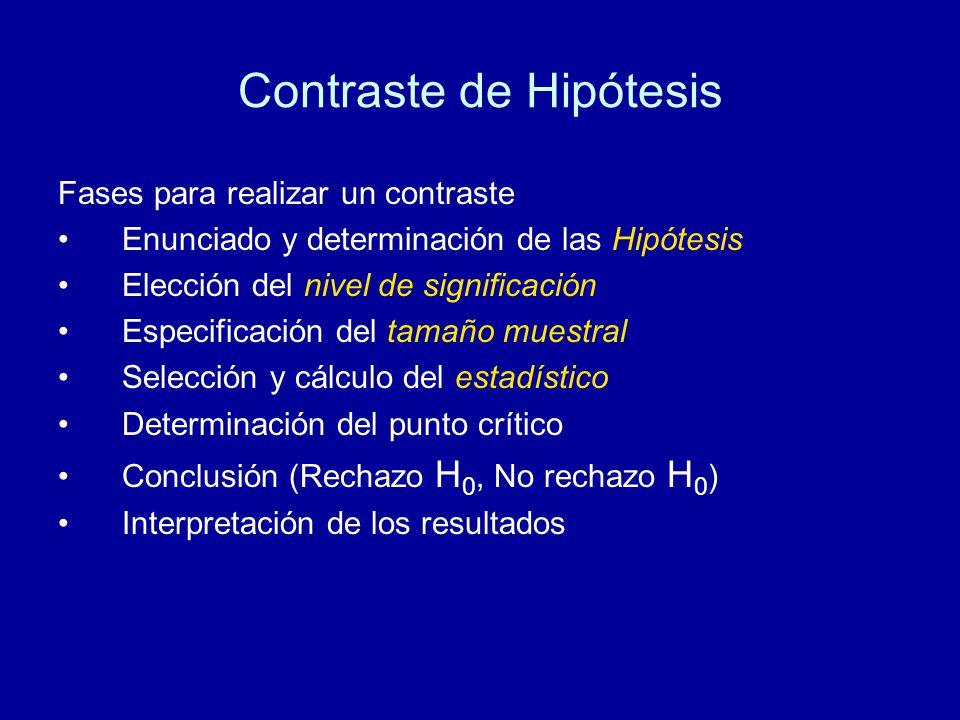 Contraste de Hipótesis Fases para realizar un contraste Enunciado y determinación de las Hipótesis Elección del nivel de significación Especificación