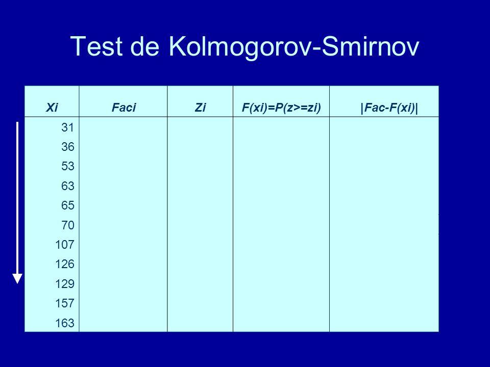 Test de Kolmogorov-Smirnov XiFaciZiF(xi)=P(z>=zi)|Fac-F(xi)| 310,090909091-1,2650,1030,012090909 360,181818182-1,1590,12330,058518182 530,272727273-0,