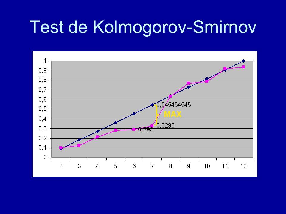 Test de Kolmogorov-Smirnov MAX