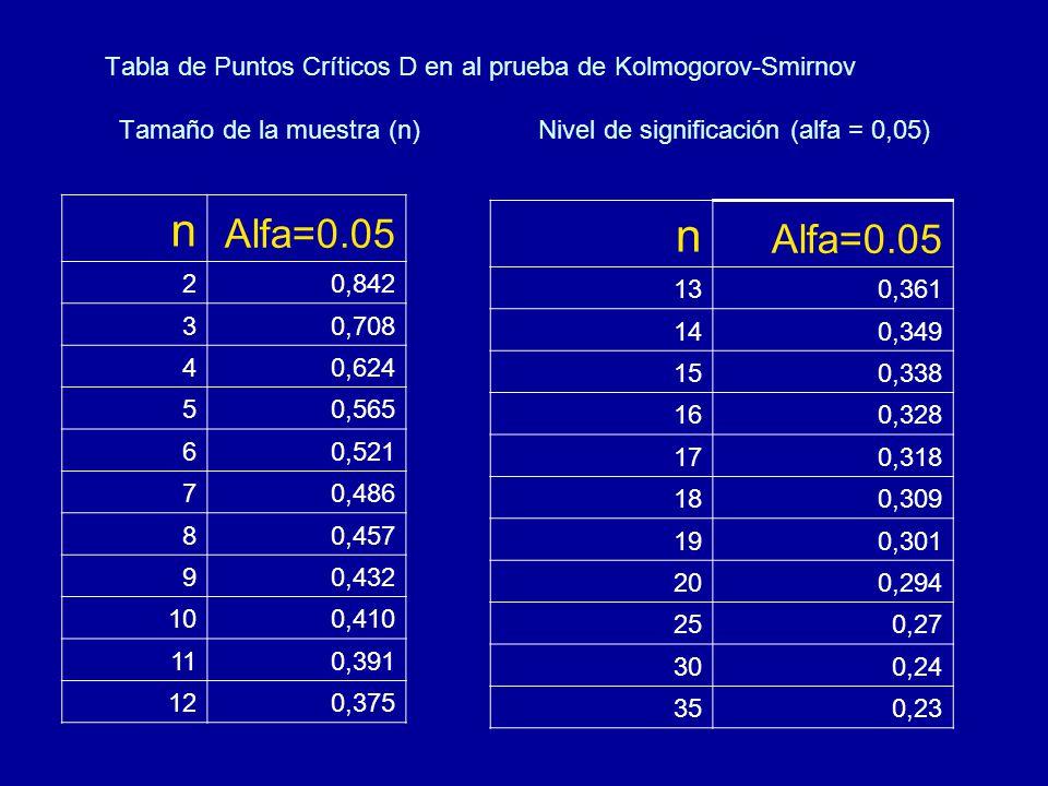 Tabla de Puntos Críticos D en al prueba de Kolmogorov-Smirnov Tamaño de la muestra (n)Nivel de significación (alfa = 0,05) n Alfa=0.05 130,361 140,349