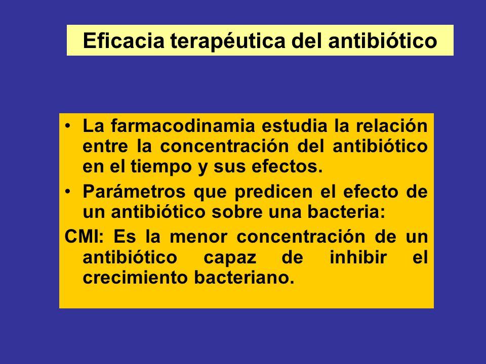 La farmacodinamia estudia la relación entre la concentración del antibiótico en el tiempo y sus efectos. Parámetros que predicen el efecto de un antib