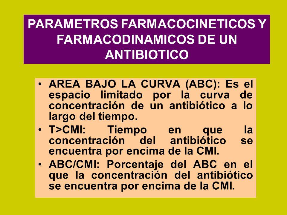 AREA BAJO LA CURVA (ABC): Es el espacio limitado por la curva de concentración de un antibiótico a lo largo del tiempo. T>CMI: Tiempo en que la concen
