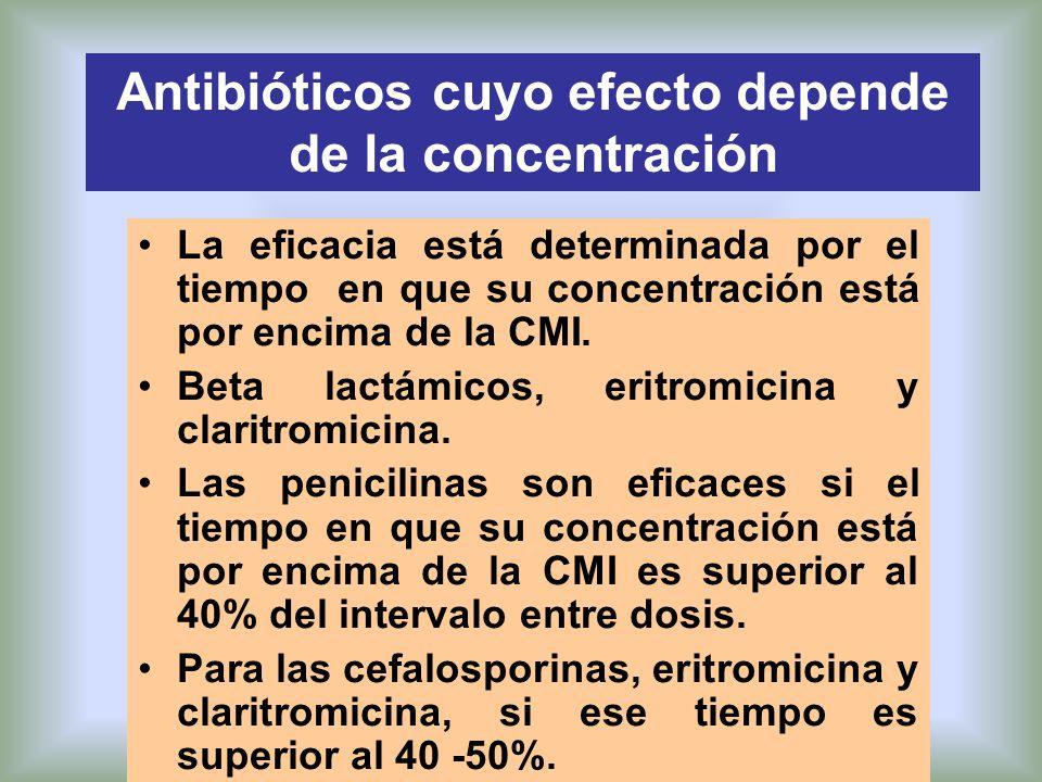 La eficacia está determinada por el tiempo en que su concentración está por encima de la CMI. Beta lactámicos, eritromicina y claritromicina. Las peni