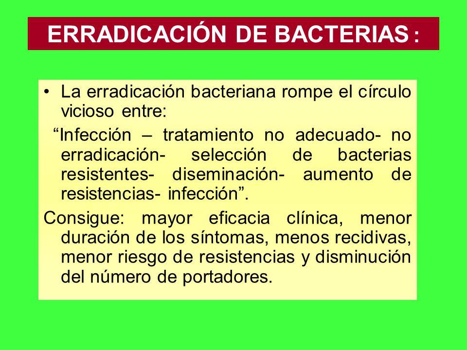 La erradicación bacteriana rompe el círculo vicioso entre: Infección – tratamiento no adecuado- no erradicación- selección de bacterias resistentes- d