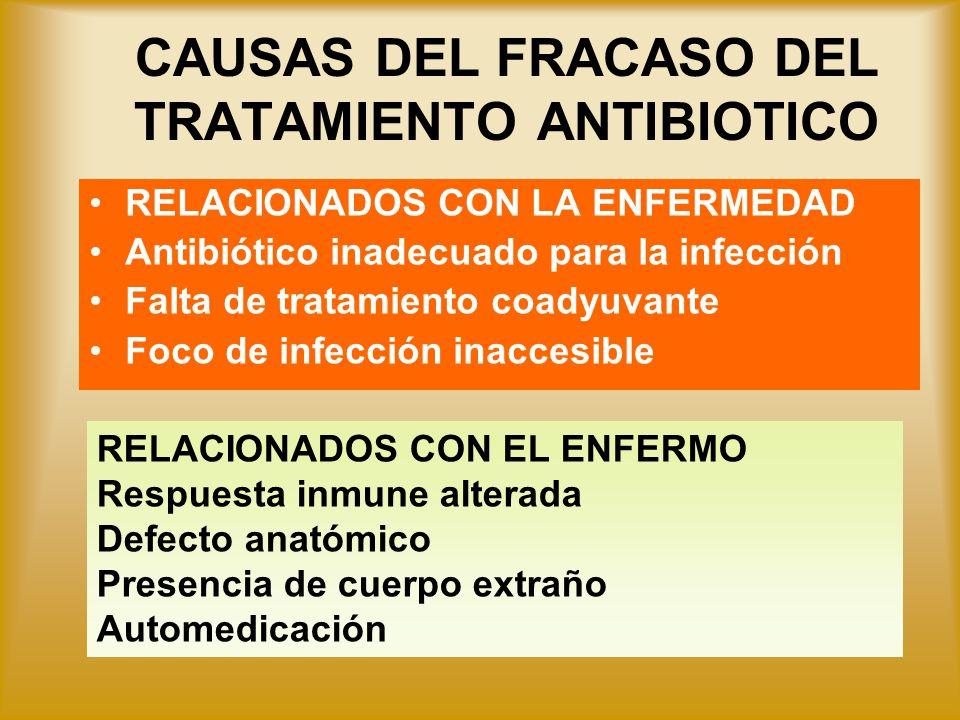 CAUSAS DEL FRACASO DEL TRATAMIENTO ANTIBIOTICO RELACIONADOS CON LA ENFERMEDAD Antibiótico inadecuado para la infección Falta de tratamiento coadyuvant