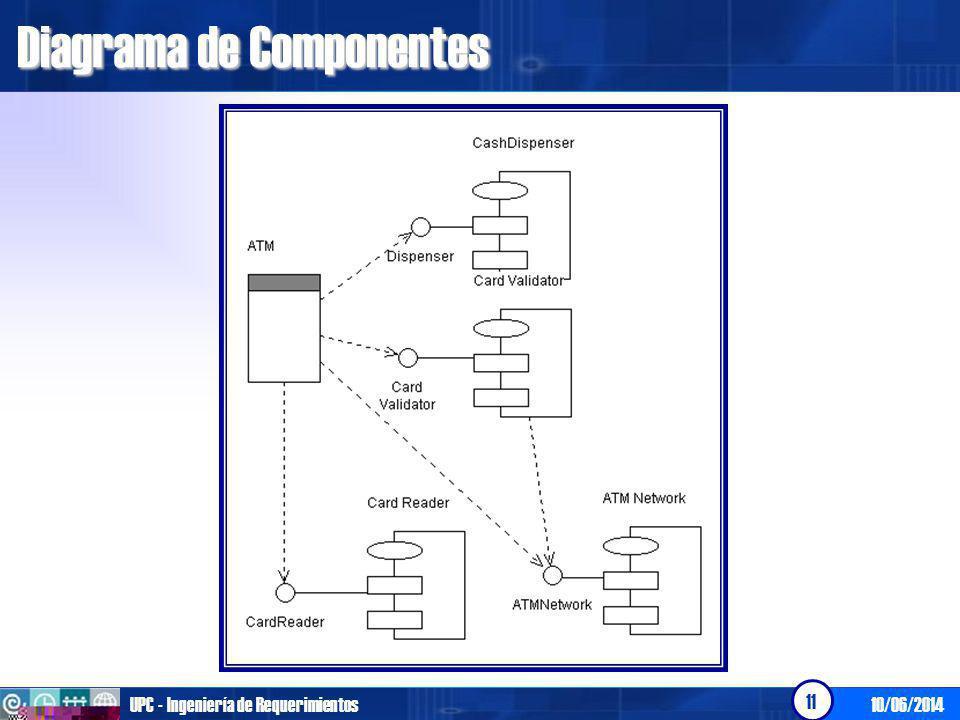 10/06/2014UPC - Ingeniería de Requerimientos 11 Diagrama de Componentes