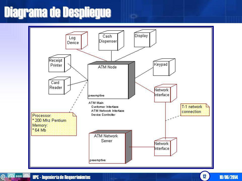 10/06/2014UPC - Ingeniería de Requerimientos 12 Diagrama de Despliegue
