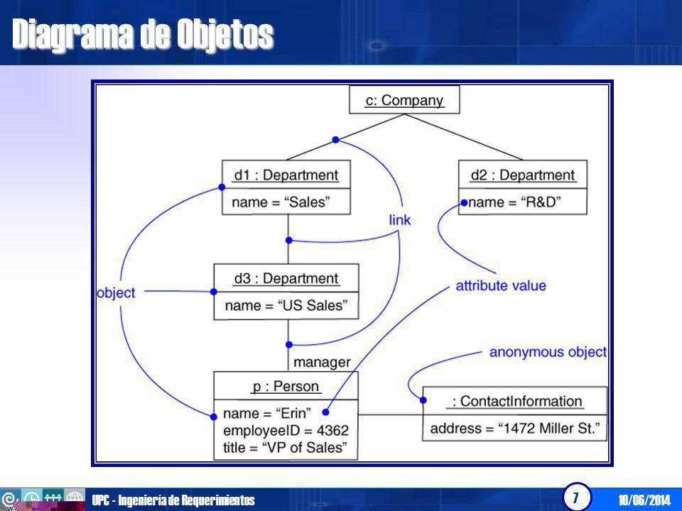 10/06/2014UPC - Ingeniería de Requerimientos 7 Diagrama de Objetos