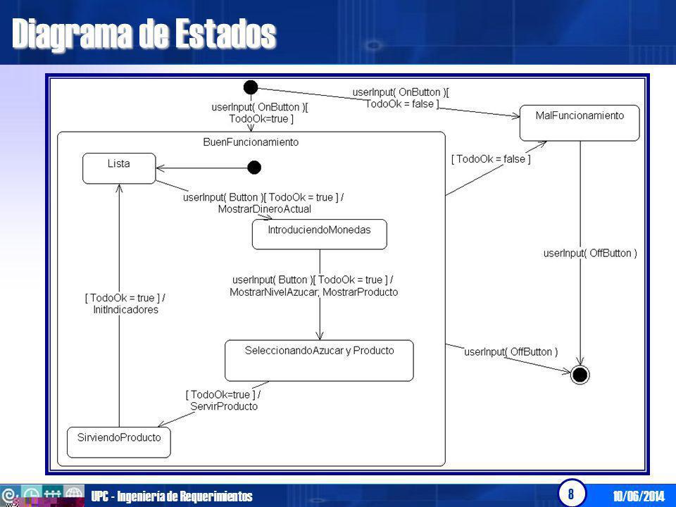 10/06/2014UPC - Ingeniería de Requerimientos 8 Diagrama de Estados