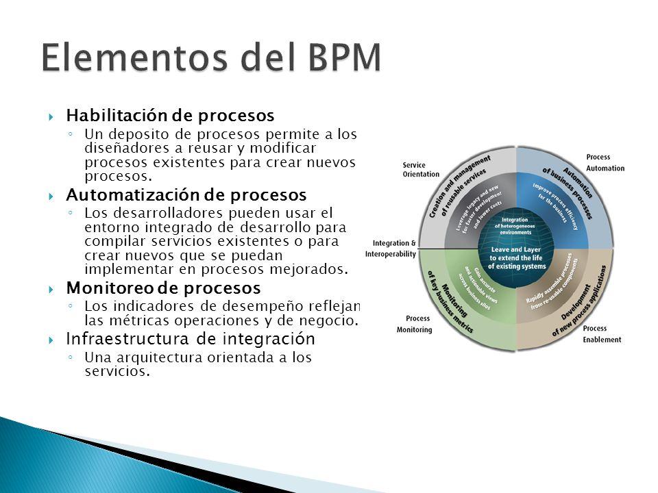 Habilitación de procesos Un deposito de procesos permite a los diseñadores a reusar y modificar procesos existentes para crear nuevos procesos.