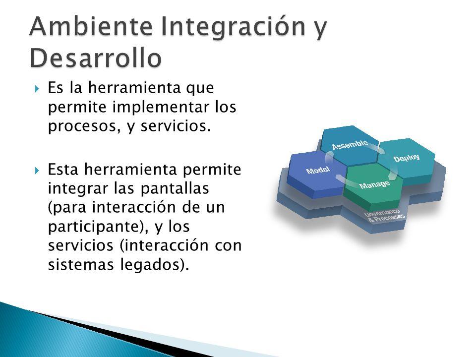 Es la herramienta que permite implementar los procesos, y servicios.
