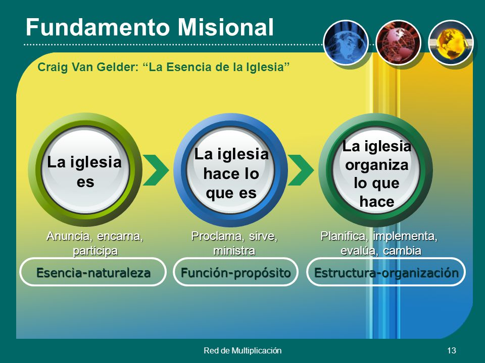 Red de Multiplicación13 Fundamento Misional Esencia-naturalezaFunción-propósitoEstructura-organización La iglesia es La iglesia hace lo que es La igle