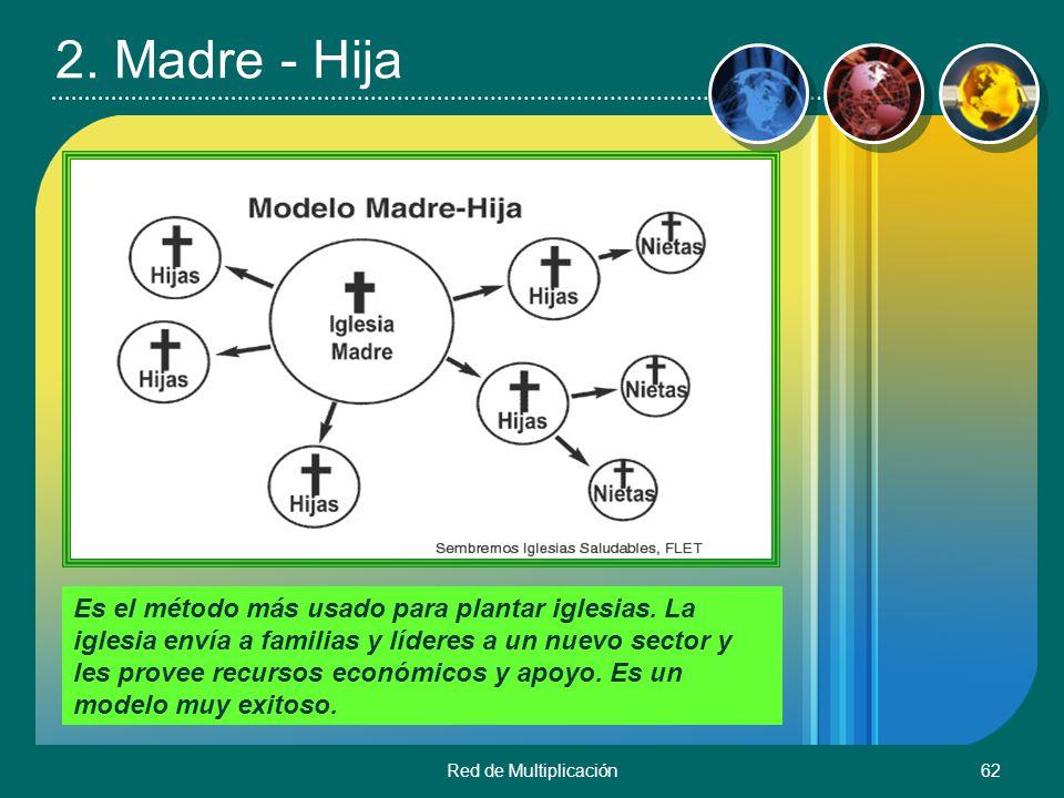 Red de Multiplicación62 2. Madre - Hija Es el método más usado para plantar iglesias. La iglesia envía a familias y líderes a un nuevo sector y les pr