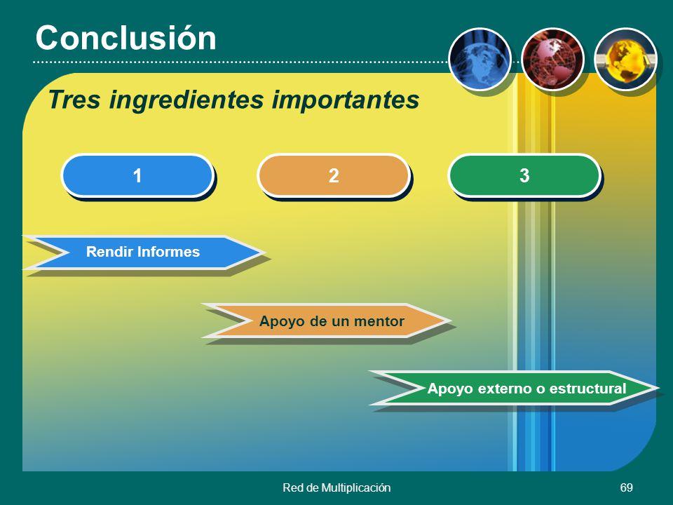 Red de Multiplicación69 Conclusión 1 1 2 2 3 3 Rendir Informes Apoyo de un mentorApoyo externo o estructural Tres ingredientes importantes