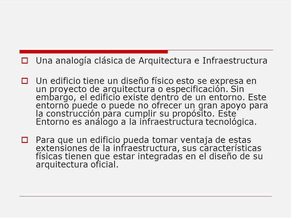 Una analogía clásica de Arquitectura e Infraestructura Un edificio tiene un diseño físico esto se expresa en un proyecto de arquitectura o especificac