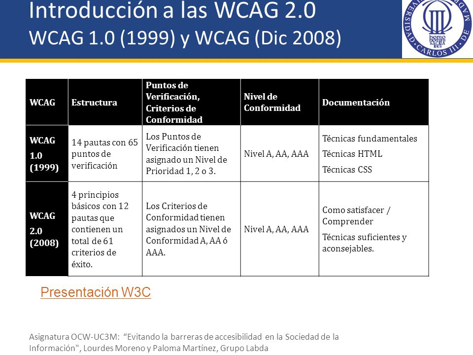 Introducción a las WCAG 2.0 WCAG 1.0 (1999) y WCAG (Dic 2008) WCAGEstructura Puntos de Verificación, Criterios de Conformidad Nivel de Conformidad Doc