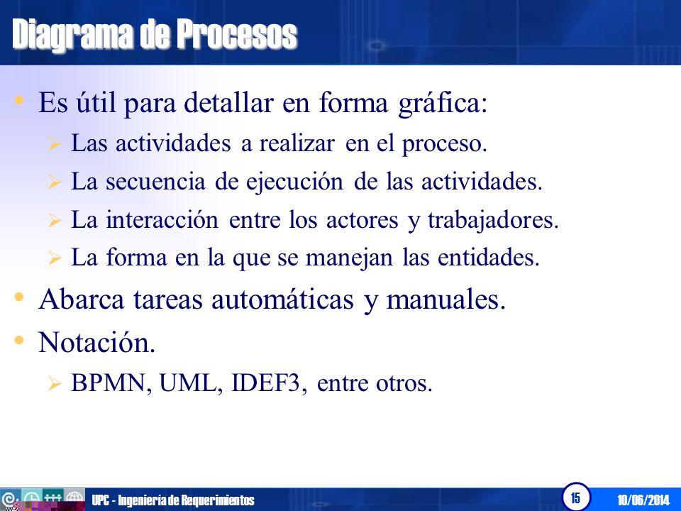 10/06/2014UPC - Ingeniería de Requerimientos 16 Diagrama de Procesos BPMN