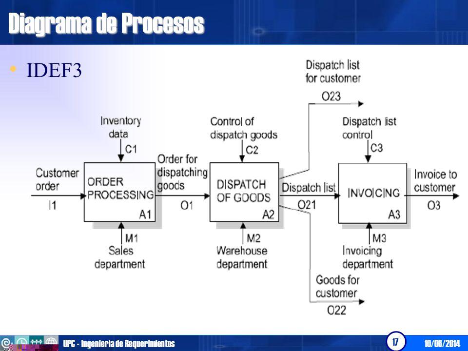 10/06/2014UPC - Ingeniería de Requerimientos 18 Diagrama de Procesos UML Diagrama de Actividades