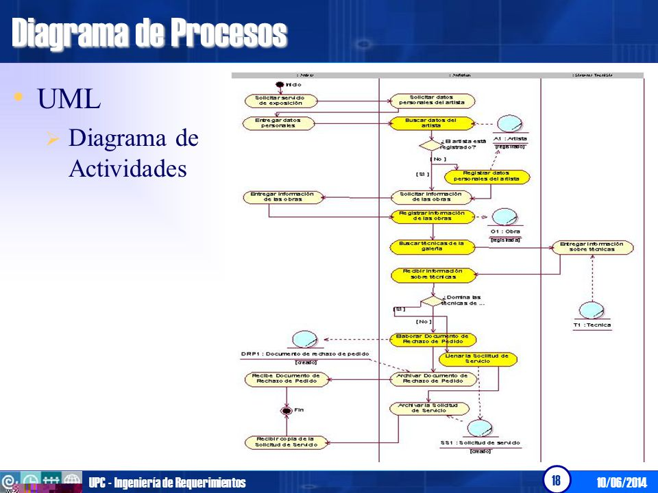Diagrama de actividades (DA) Herramienta proporcionada por UML.