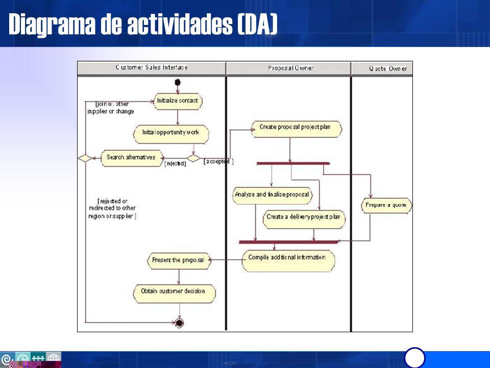 Uso de objetos en los workflows En este contexto los flujos de objetos son usados para mostrar como las entidades de negocio son creadas y usadas en un workflow.