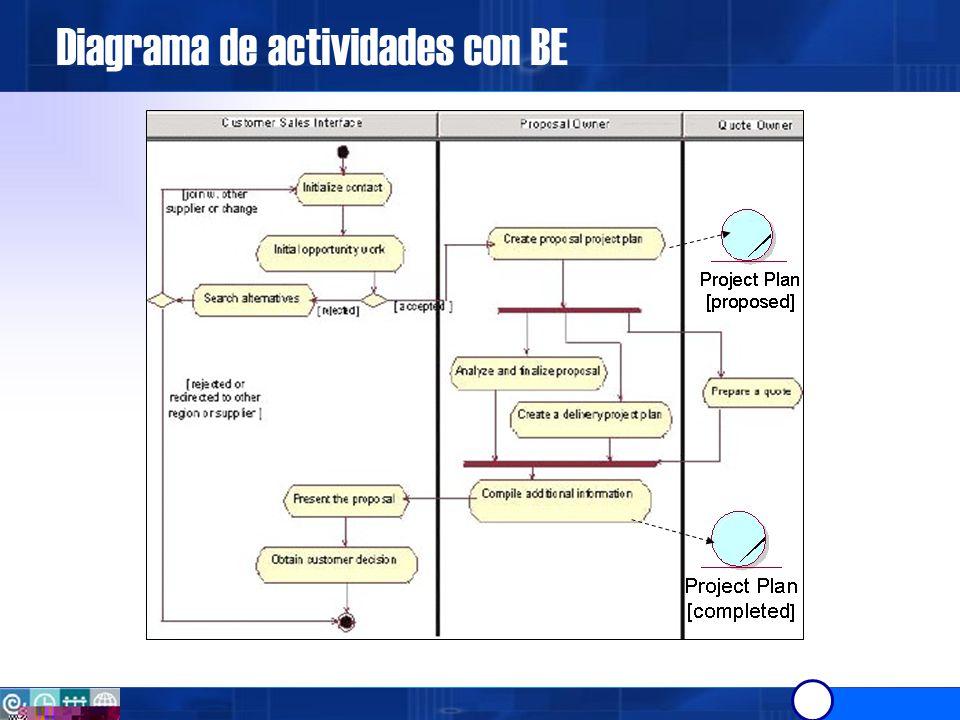 10/06/2014UPC - Ingeniería de Requerimientos 37 Modelado del Negocio.