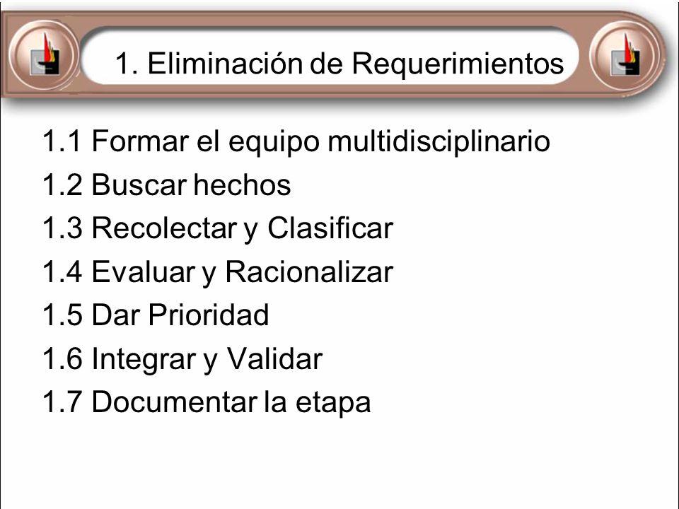 1. Eliminación de Requerimientos 1.1 Formar el equipo multidisciplinario 1.2 Buscar hechos 1.3 Recolectar y Clasificar 1.4 Evaluar y Racionalizar 1.5