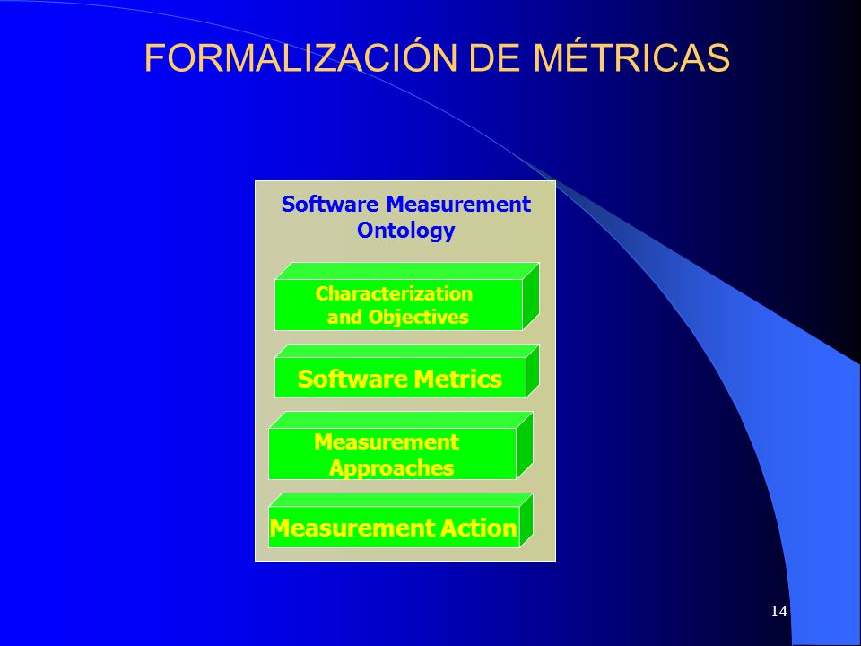 14 Software Measurement Ontology Characterization and Objectives Software Metrics Measurement Approaches Characterization and Objectives Software Metr