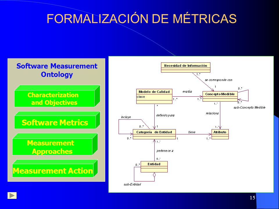 15 Software Measurement Ontology Characterization and Objectives Software Metrics Measurement Approaches Characterization and Objectives Software Metrics Measurement Action Measurement Approaches Measurement Action FORMALIZACIÓN DE MÉTRICAS