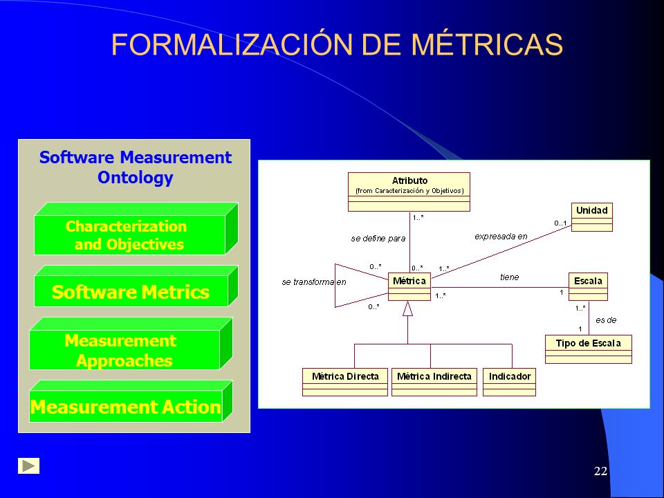 22 Software Measurement Ontology Characterization and Objectives Software Metrics Measurement Approaches Characterization and Objectives Software Metr