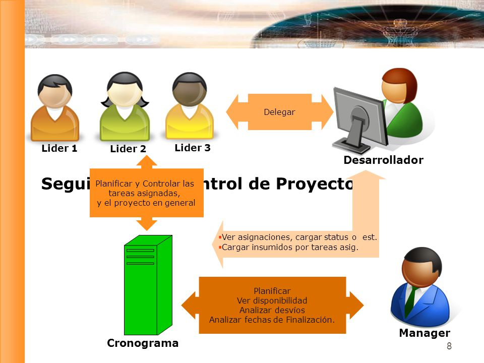 9 Analizar datos del Seguimiento Objetivos Conocer en qué medida el proyecto está progresando Proveer información clara del progreso del proyecto.