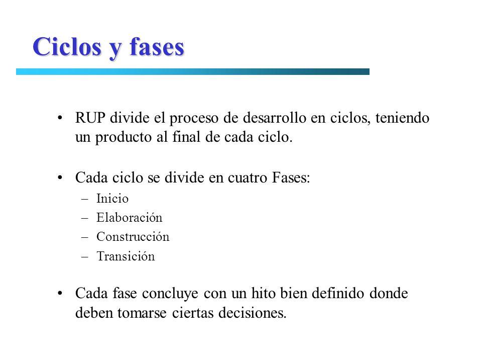 Ciclos y fases RUP divide el proceso de desarrollo en ciclos, teniendo un producto al final de cada ciclo. Cada ciclo se divide en cuatro Fases: –Inic